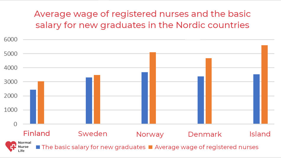 Nursing in Finland salary