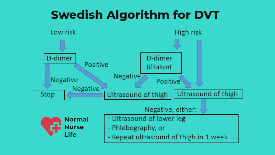 Nursing care plan for a patient at risk for DVT